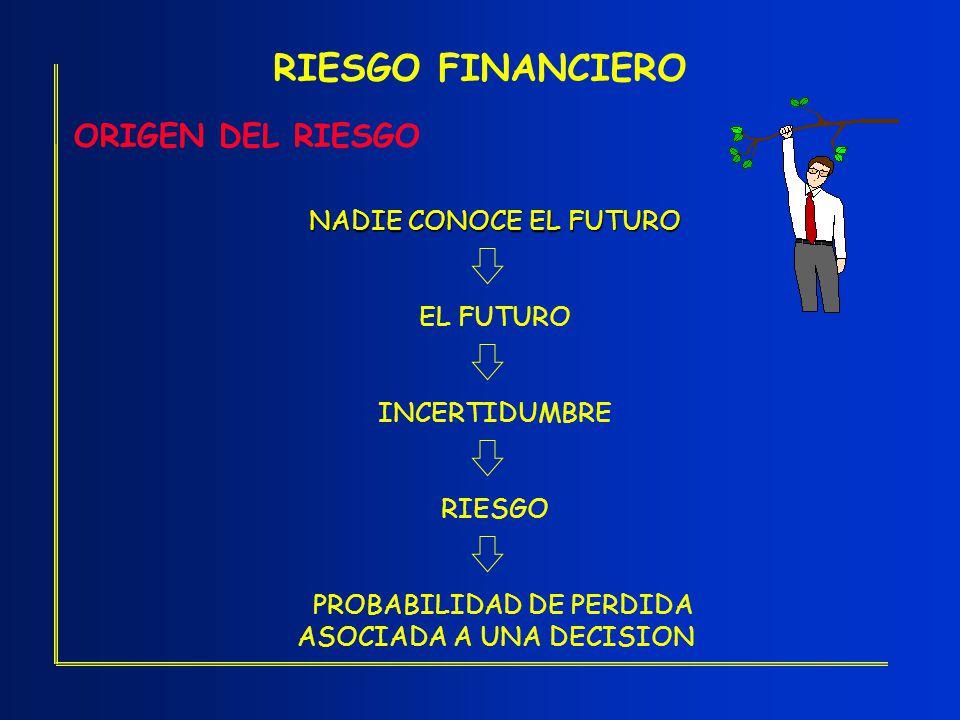 RIESGO FINANCIERO ORIGEN DEL RIESGO NADIE CONOCE EL FUTURO EL FUTURO