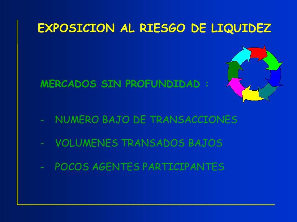 EXPOSICION AL RIESGO DE LIQUIDEZ