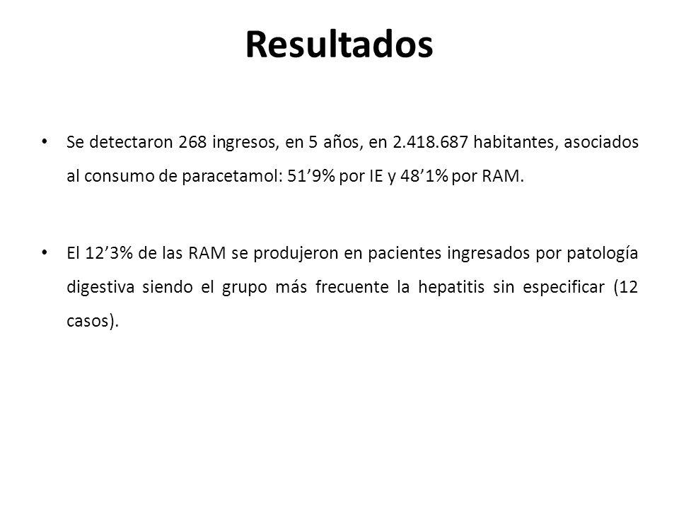 Resultados Se detectaron 268 ingresos, en 5 años, en 2.418.687 habitantes, asociados al consumo de paracetamol: 51'9% por IE y 48'1% por RAM.