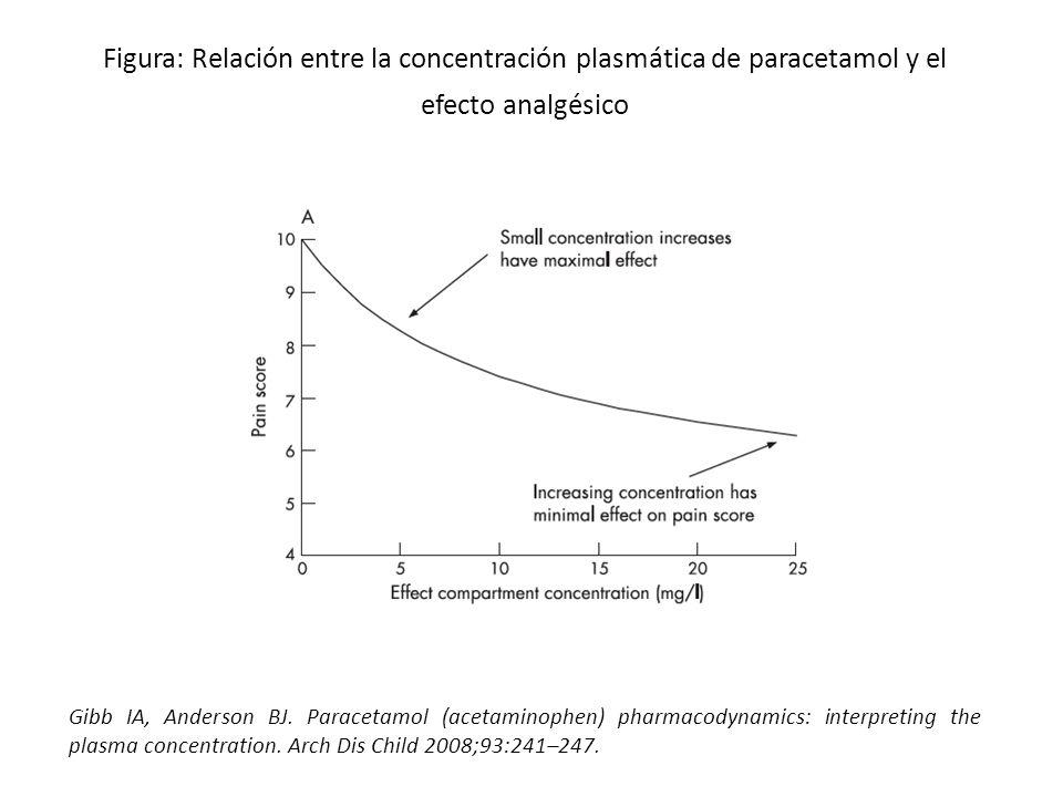 Figura: Relación entre la concentración plasmática de paracetamol y el efecto analgésico