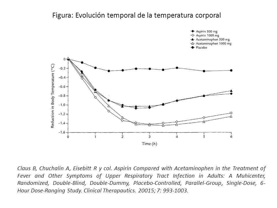 Figura: Evolución temporal de la temperatura corporal
