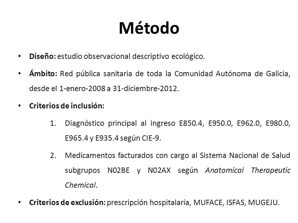 Método Diseño: estudio observacional descriptivo ecológico.