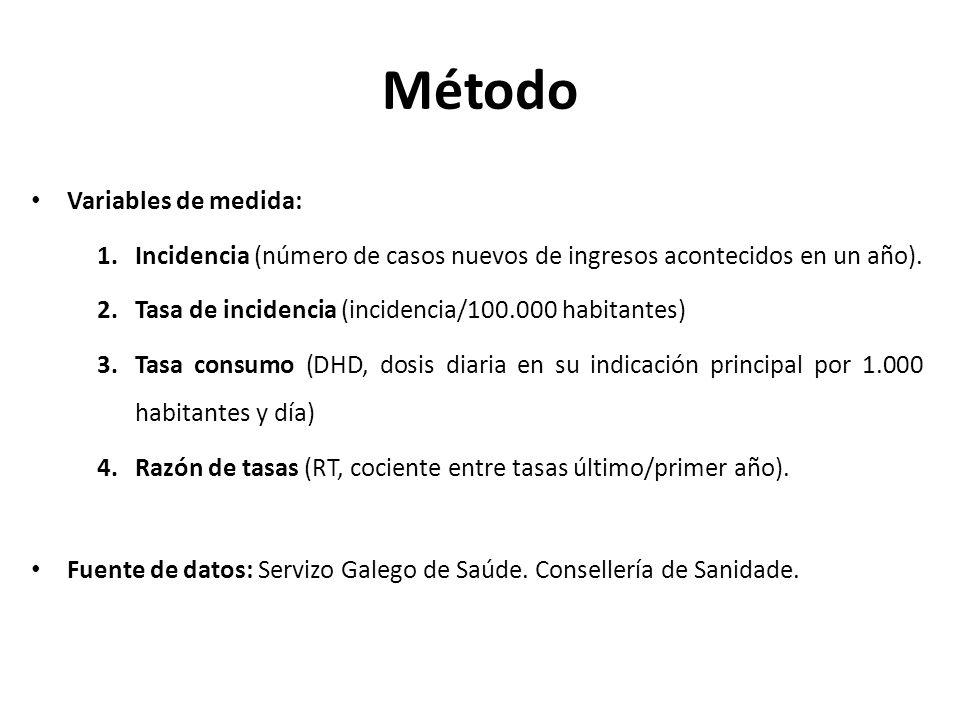 Método Variables de medida: