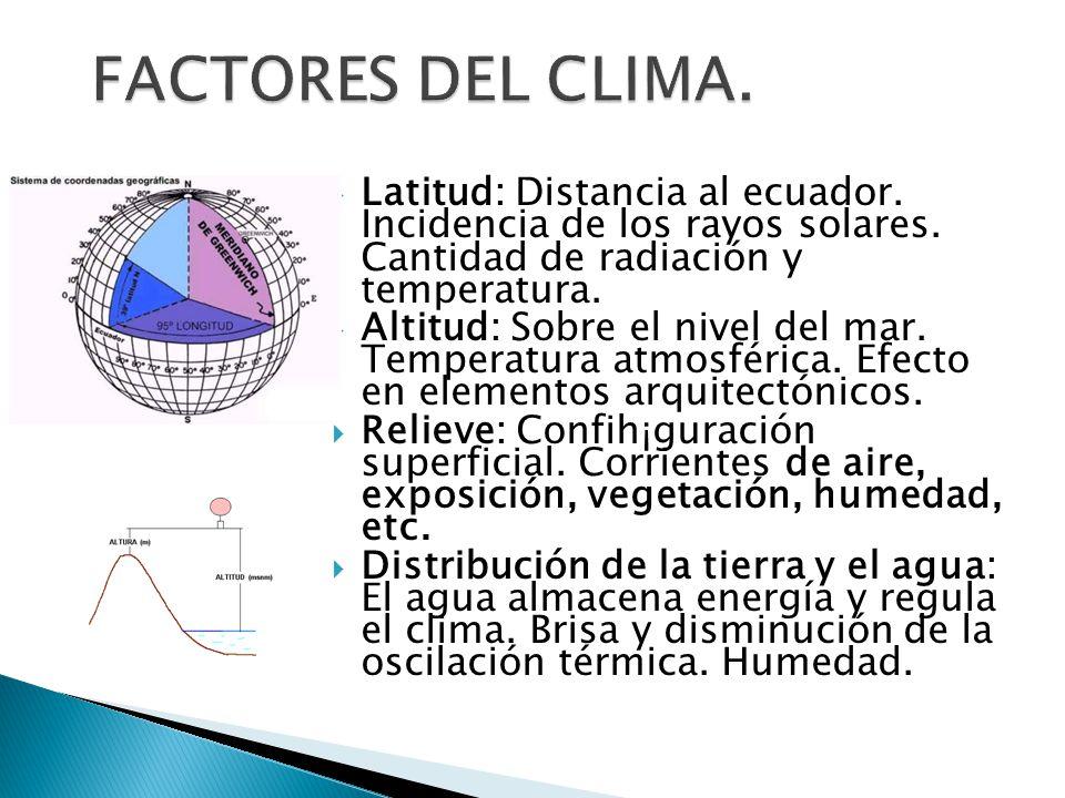 FACTORES DEL CLIMA. Latitud: Distancia al ecuador. Incidencia de los rayos solares. Cantidad de radiación y temperatura.