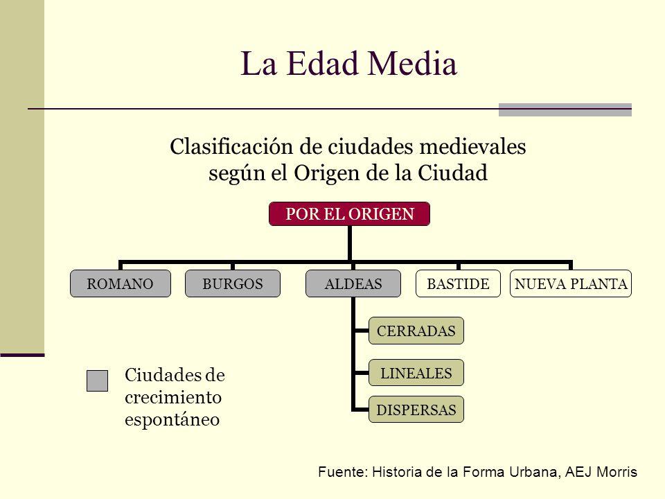 Clasificación de ciudades medievales según el Origen de la Ciudad