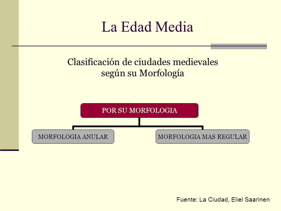 Clasificación de ciudades medievales según su Morfología