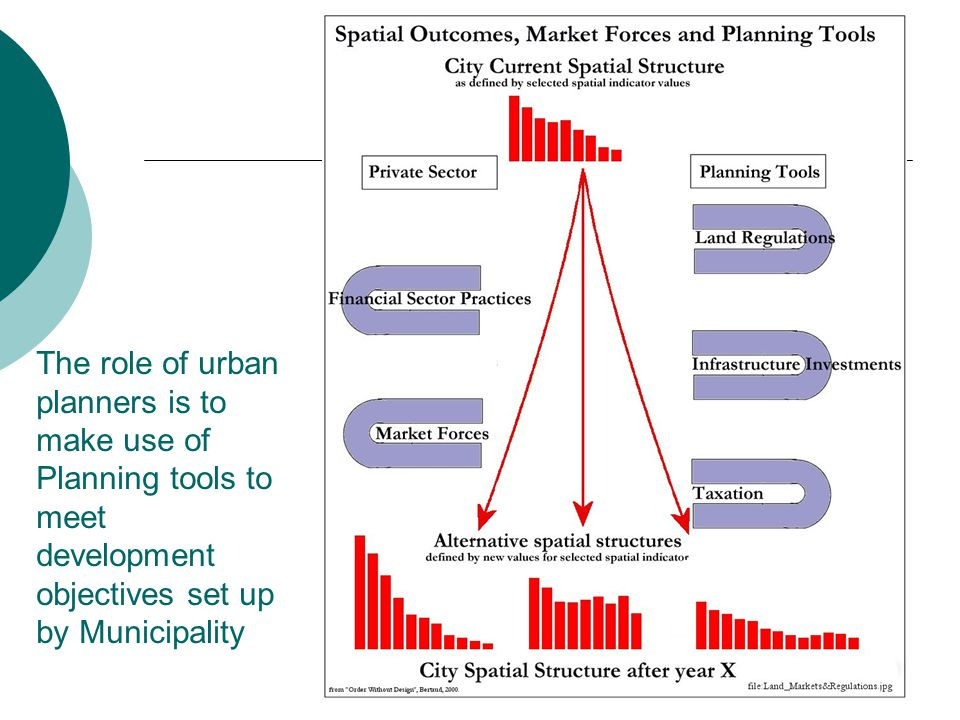 The role of urban planners is to make use of Planning tools to meet development objectives set up by Municipality