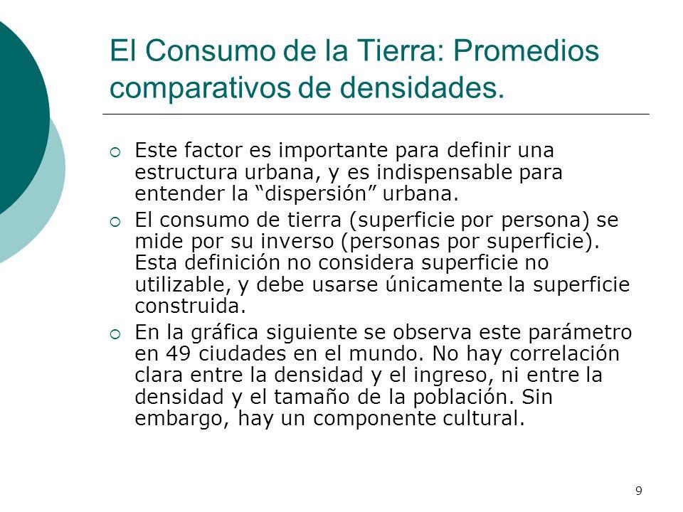 El Consumo de la Tierra: Promedios comparativos de densidades.