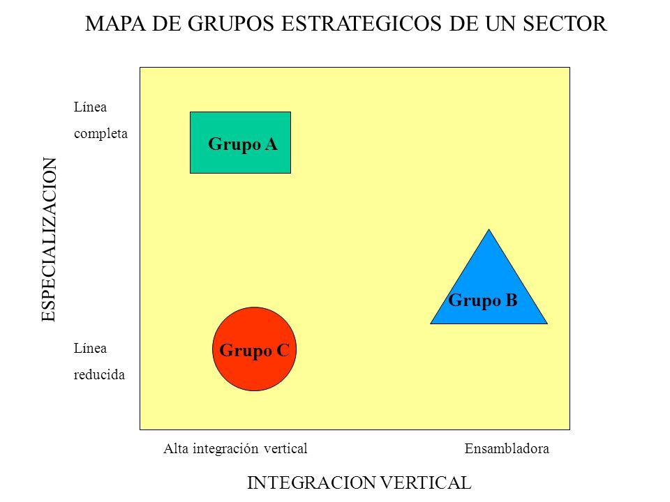 MAPA DE GRUPOS ESTRATEGICOS DE UN SECTOR