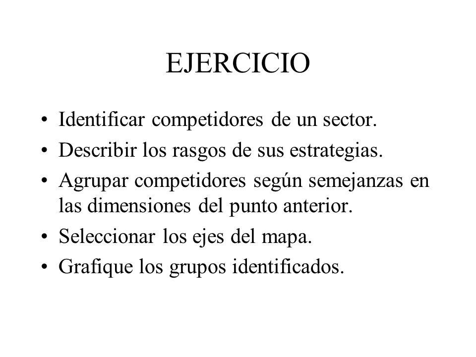 EJERCICIO Identificar competidores de un sector.