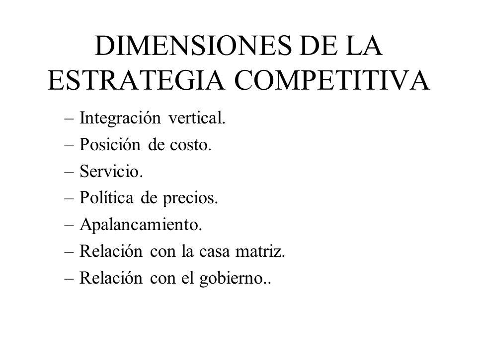 DIMENSIONES DE LA ESTRATEGIA COMPETITIVA