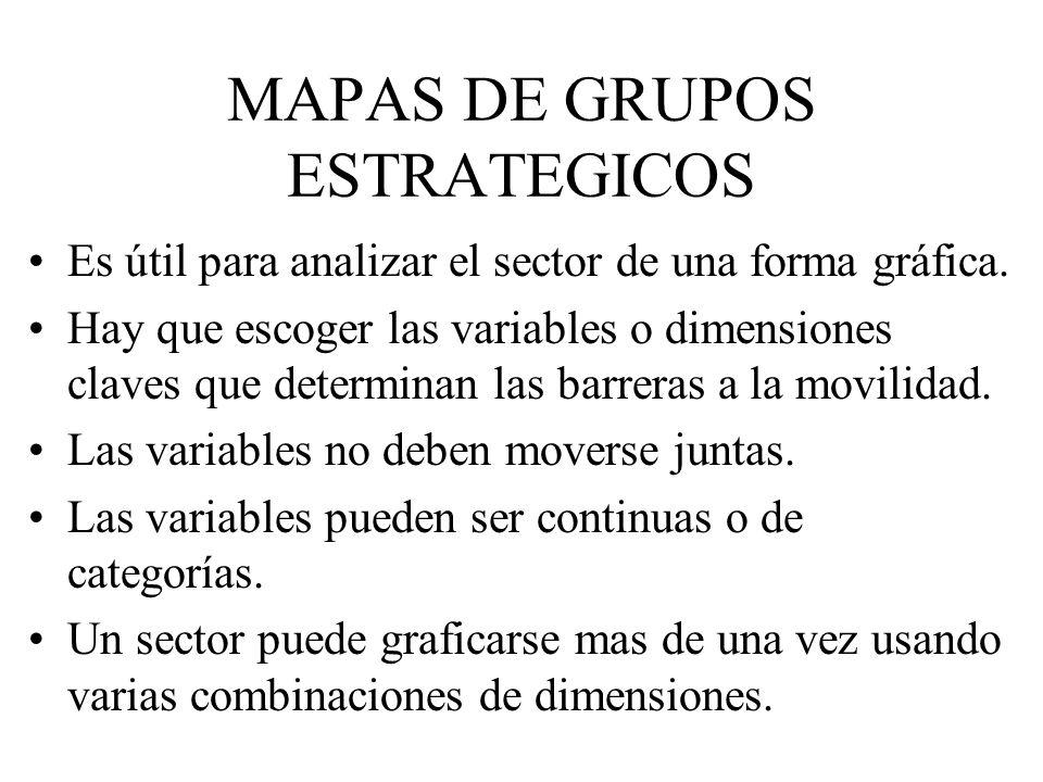 MAPAS DE GRUPOS ESTRATEGICOS