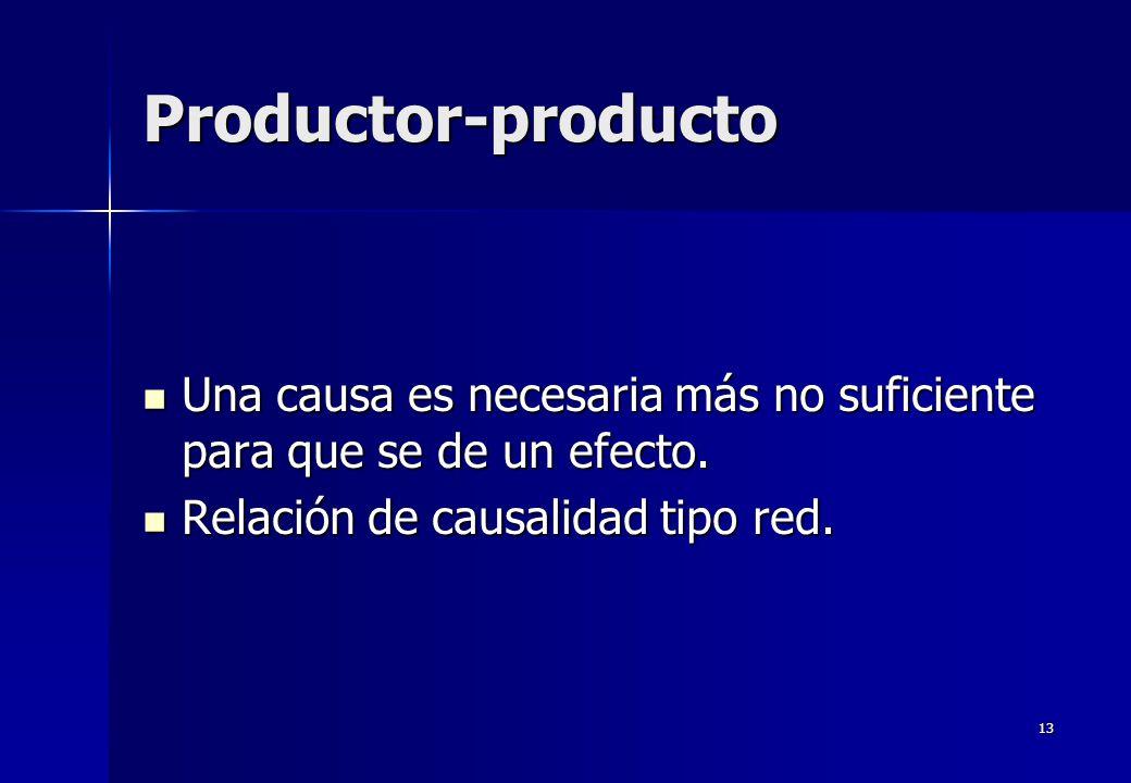 Productor-producto Una causa es necesaria más no suficiente para que se de un efecto.