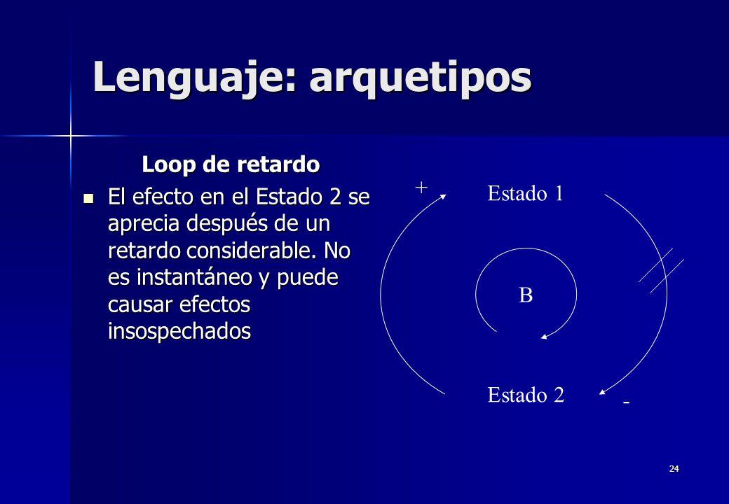 Lenguaje: arquetipos Loop de retardo