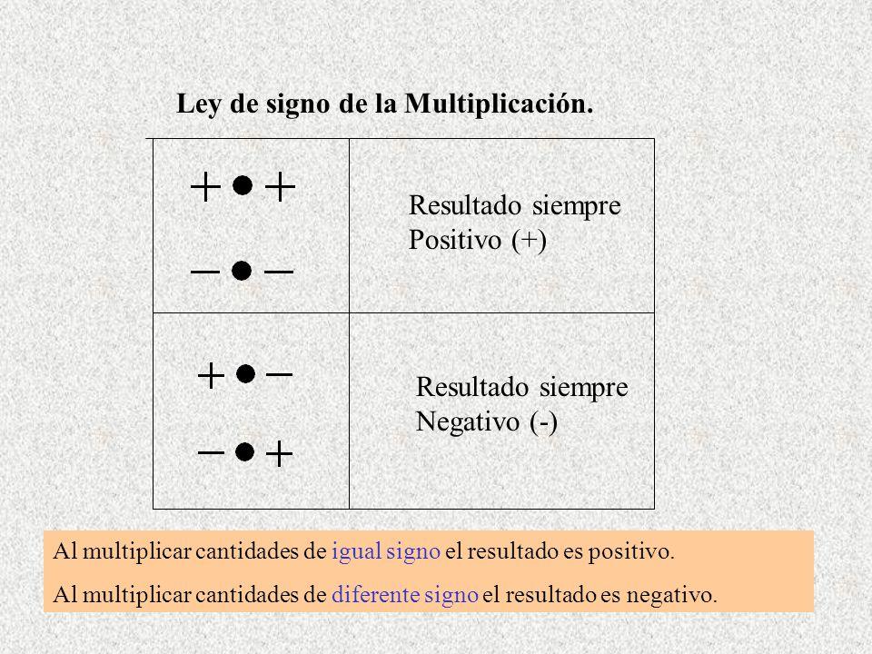 Ley de signo de la Multiplicación.