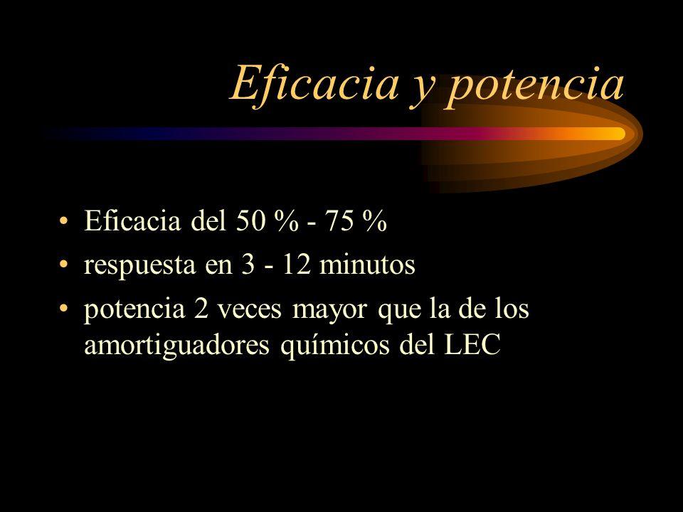 Eficacia y potencia Eficacia del 50 % - 75 %