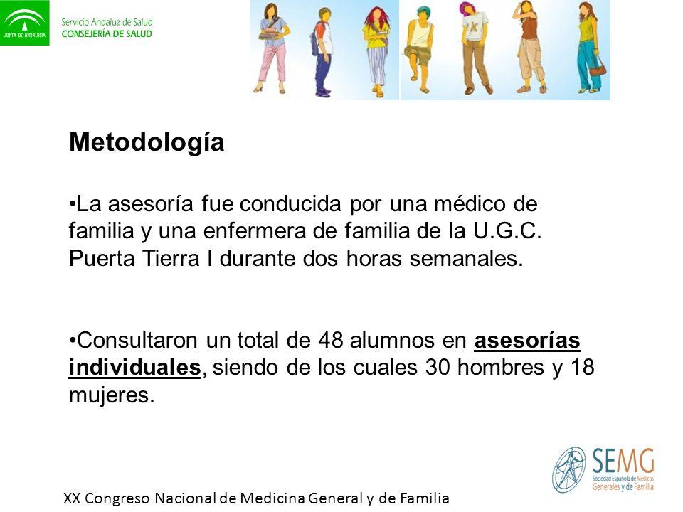 Metodología La asesoría fue conducida por una médico de familia y una enfermera de familia de la U.G.C. Puerta Tierra I durante dos horas semanales.