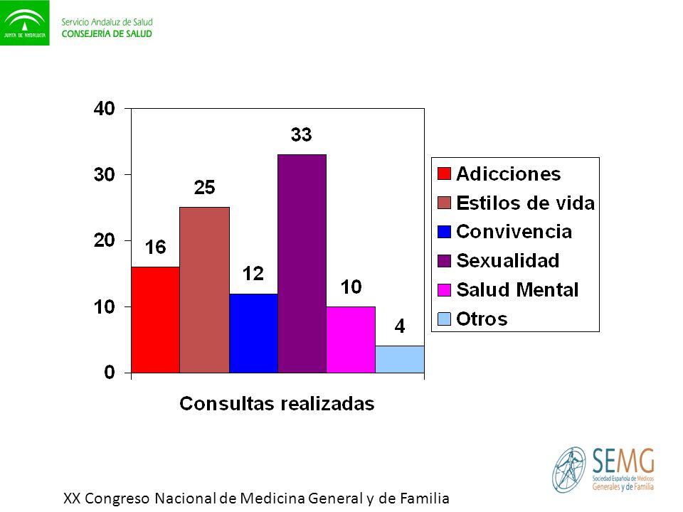 XX Congreso Nacional de Medicina General y de Familia