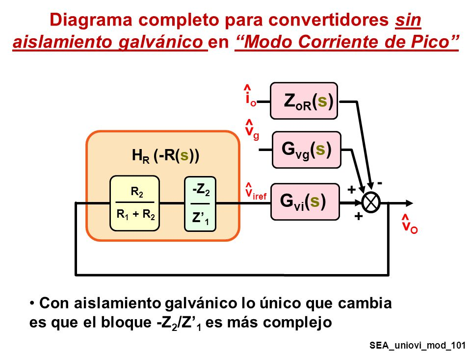 Diagrama completo para convertidores sin aislamiento galvánico en Modo Corriente de Pico
