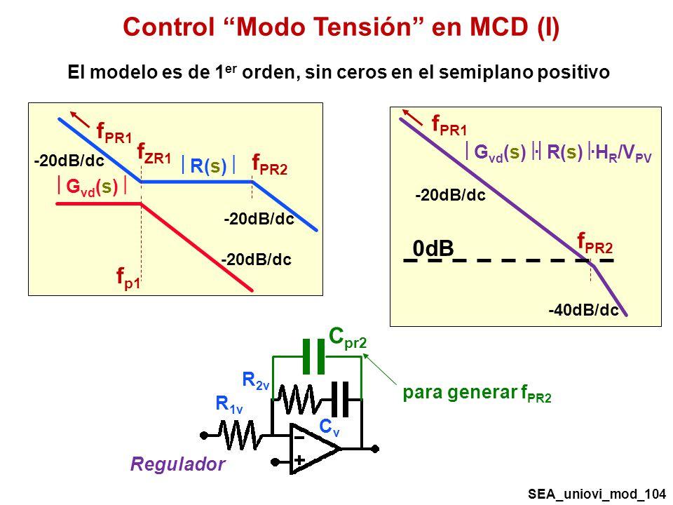 Control Modo Tensión en MCD (I)