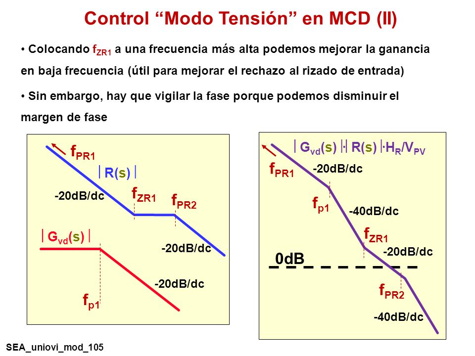 Control Modo Tensión en MCD (II)