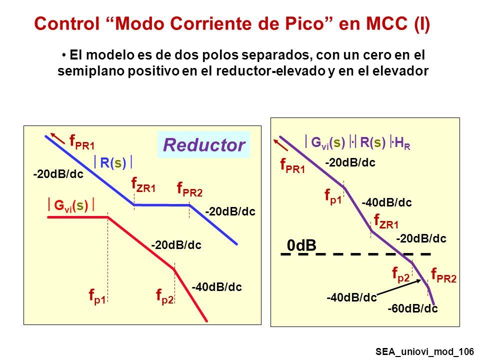 Control Modo Corriente de Pico en MCC (I)