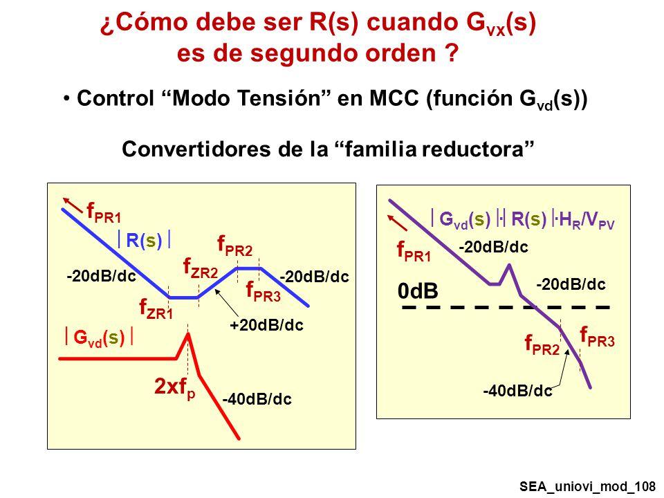 ¿Cómo debe ser R(s) cuando Gvx(s) es de segundo orden