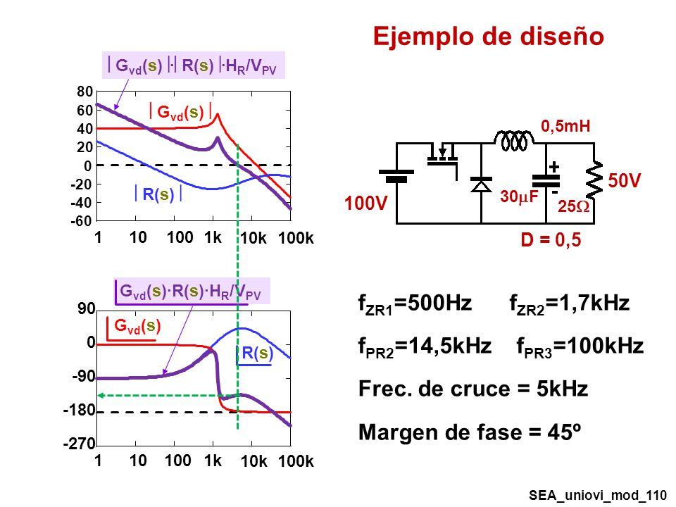 Ejemplo de diseño fZR1=500Hz fZR2=1,7kHz fPR2=14,5kHz fPR3=100kHz