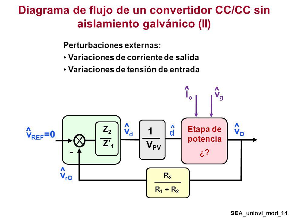 Diagrama de flujo de un convertidor CC/CC sin aislamiento galvánico (II)