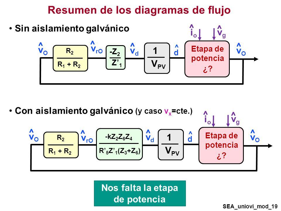 Resumen de los diagramas de flujo Nos falta la etapa de potencia