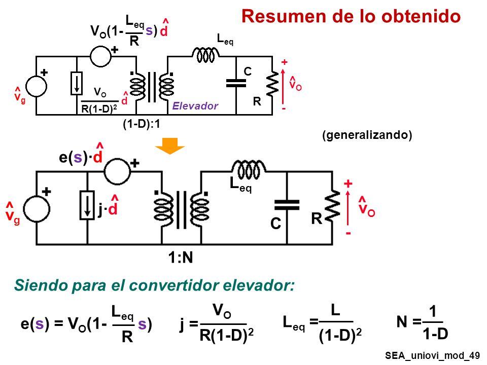Resumen de lo obtenido R C vO + - ^ vg 1:N Leq e(s)·d j·d