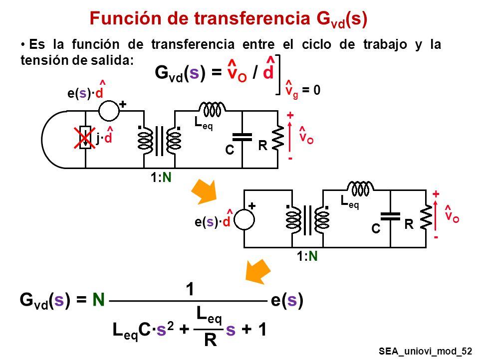 Función de transferencia Gvd(s)