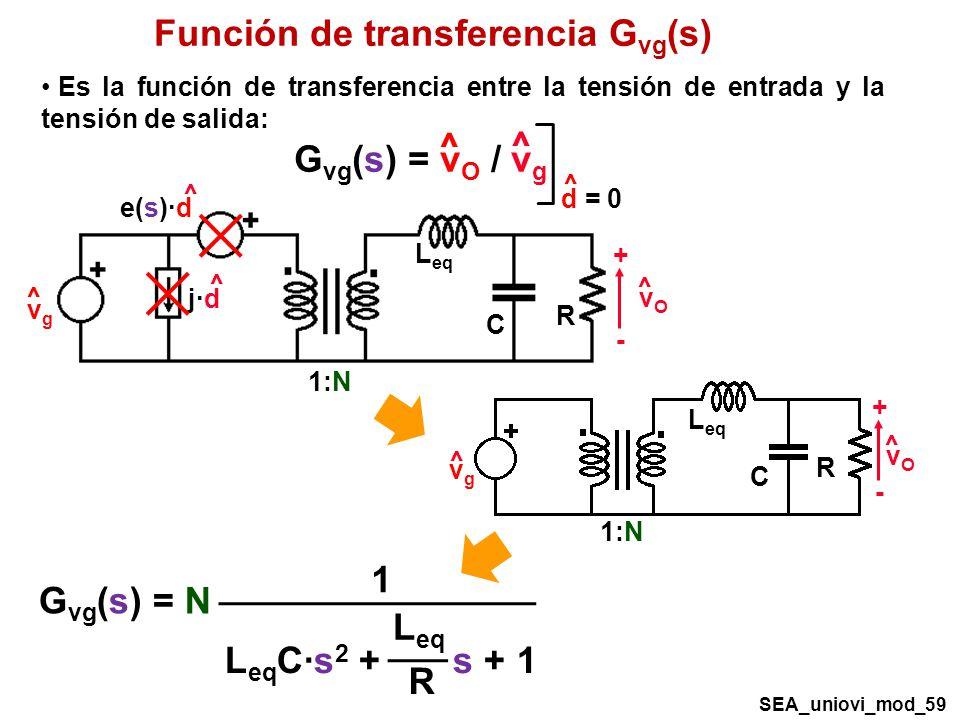 Función de transferencia Gvg(s)