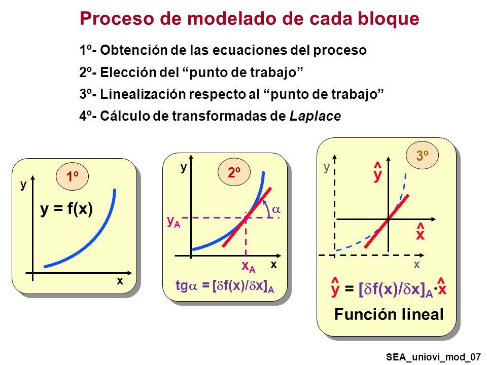 Proceso de modelado de cada bloque