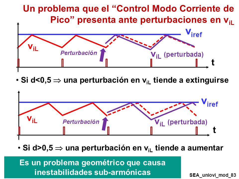 Un problema que el Control Modo Corriente de Pico presenta ante perturbaciones en viL