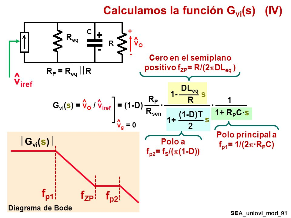 Calculamos la función Gvi(s) (IV)