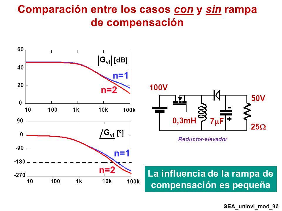 Comparación entre los casos con y sin rampa de compensación