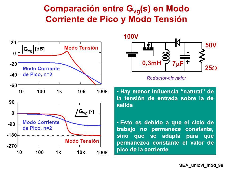 Comparación entre Gvg(s) en Modo Corriente de Pico y Modo Tensión