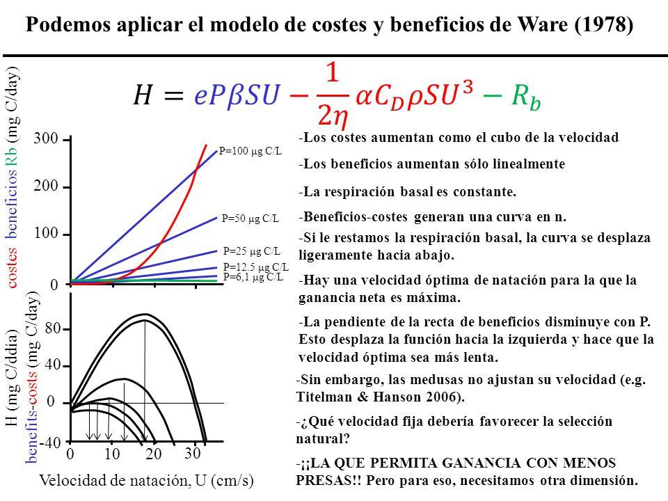 Podemos aplicar el modelo de costes y beneficios de Ware (1978)