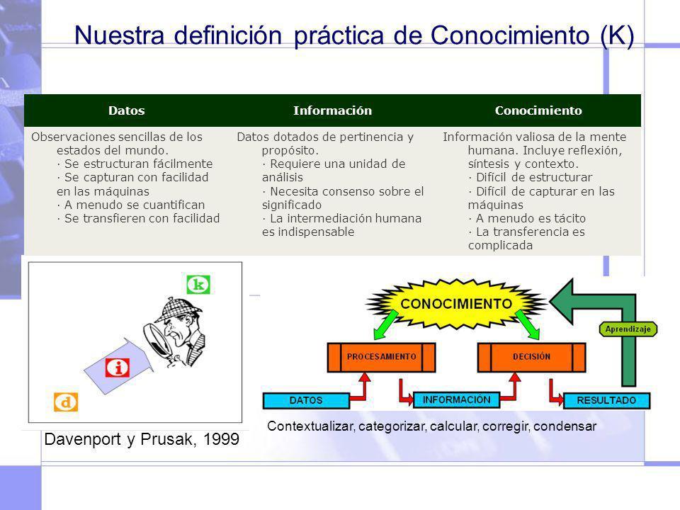 Nuestra definición práctica de Conocimiento (K)