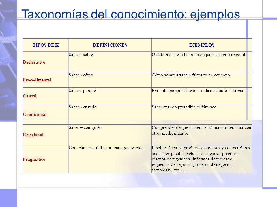 Taxonomías del conocimiento: ejemplos
