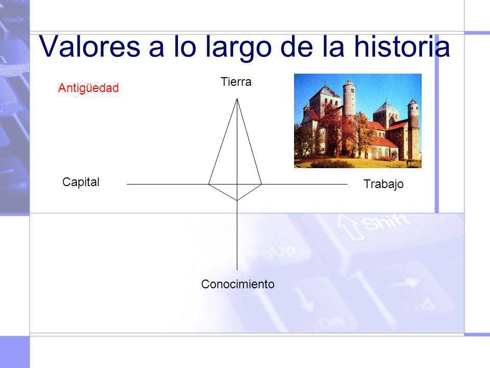 Valores a lo largo de la historia