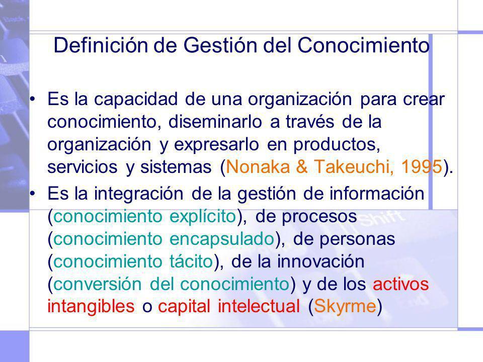 Definición de Gestión del Conocimiento