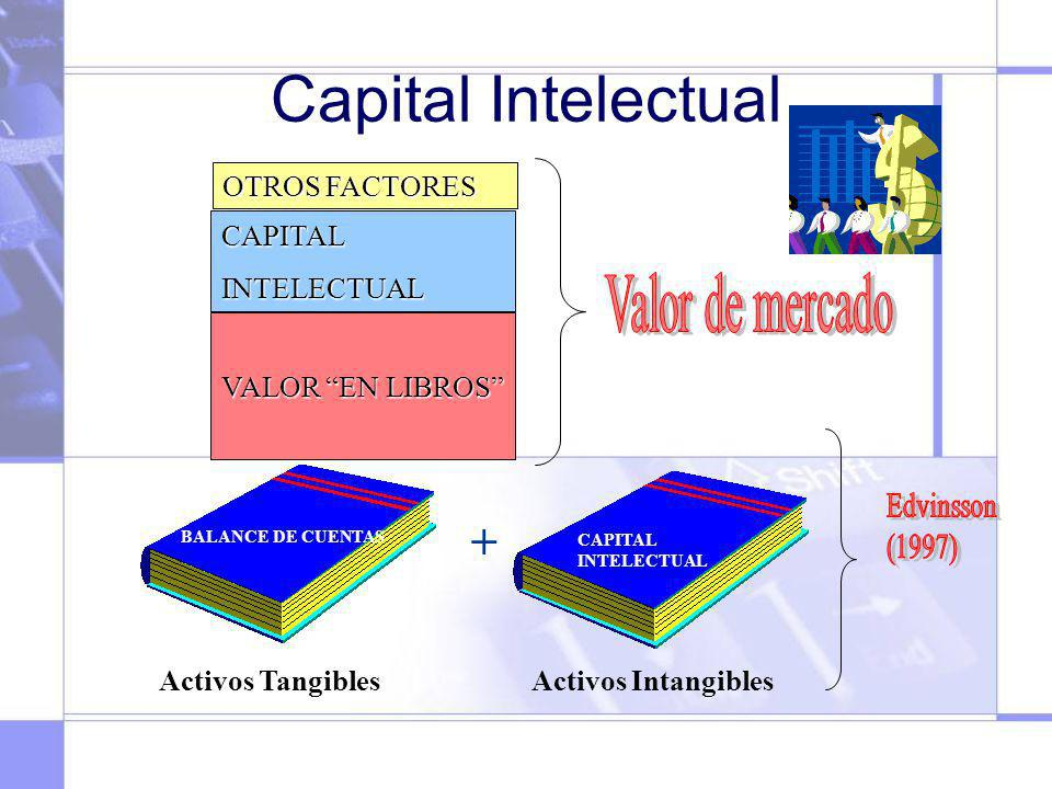 Capital Intelectual Valor de mercado + OTROS FACTORES CAPITAL