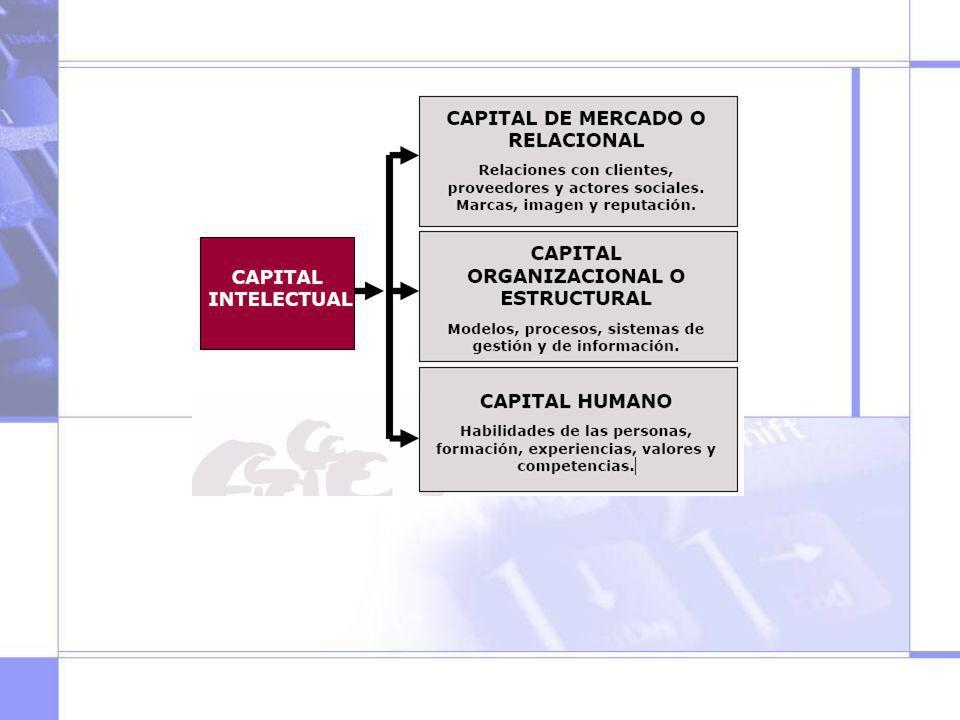 Ponerlo al revés, empezar por el capital humano, luego el organizacional y luego el relacional