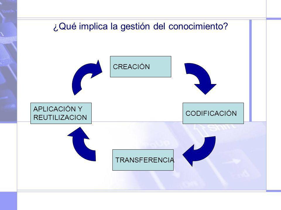 ¿Qué implica la gestión del conocimiento