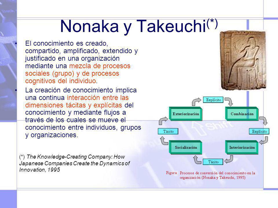 Nonaka y Takeuchi(*)
