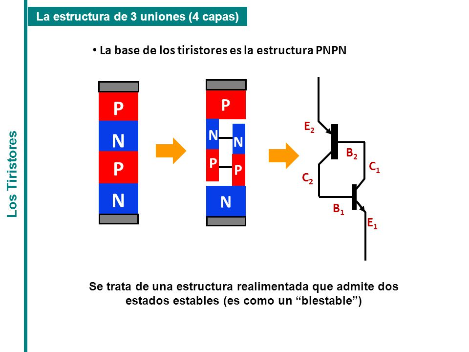 P N P N N P La base de los tiristores es la estructura PNPN E2 B2