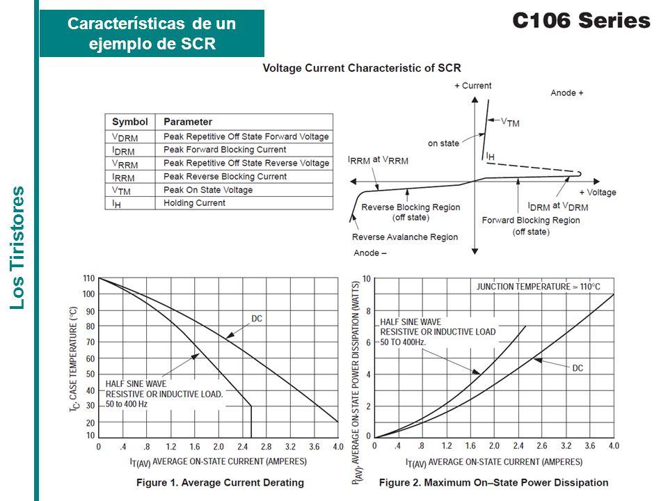 Características de un ejemplo de SCR