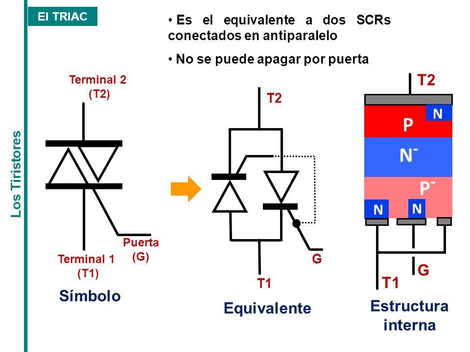 P N- P- T2 N G T1 Símbolo Estructura interna Equivalente